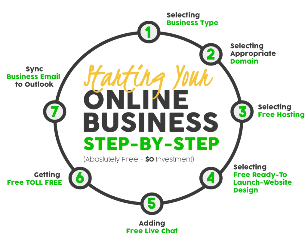 Start Your Online Business for Free - Step by Step (2020 Update)